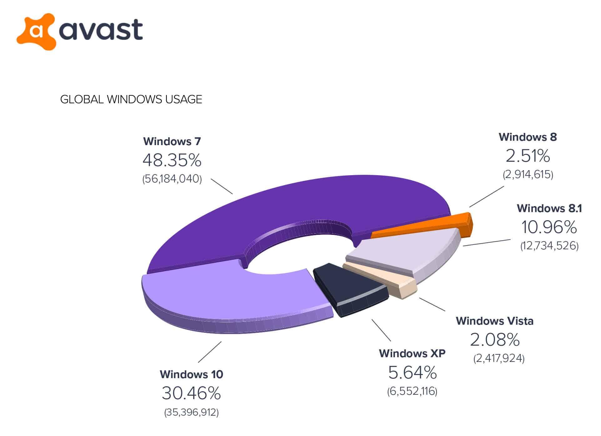 Gráfico que indica qual versão do Windows cada computador utiliza no mundo