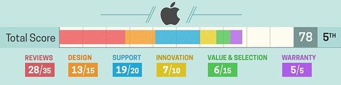 Avaliação notebook Apple