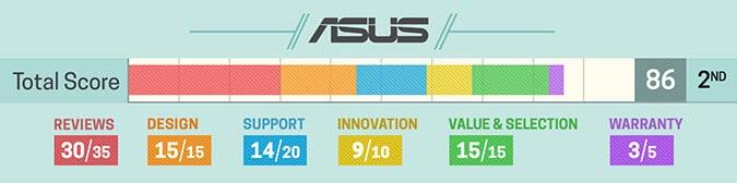 Avaliação notebook Asus