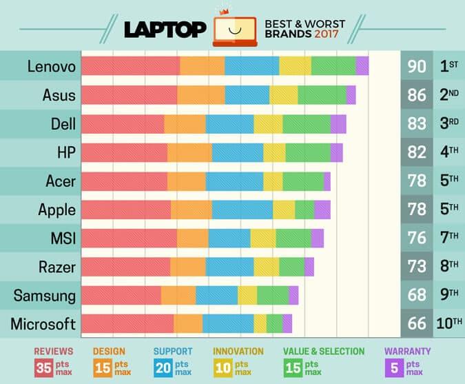 Melhores marcas de notebook 2018