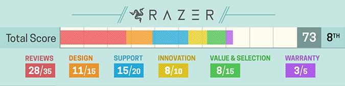 Avaliação notebook Razer